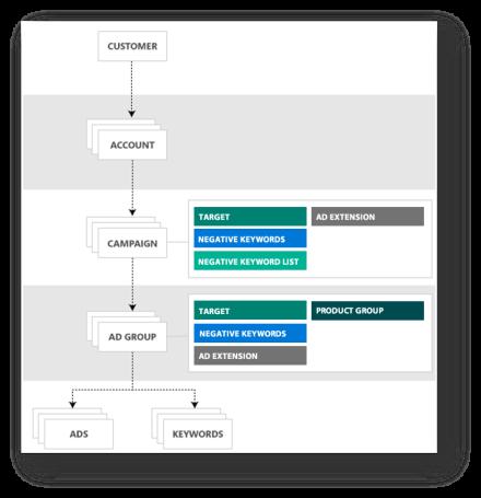 El diagrama de la izquierda muestra una ruta desde la empresa, hasta la cuenta y tres campañas con presupuestos independientes/El diagrama de la derecha muestra una ruta desde la empresa hasta grupos de anuncios, anuncios y palabras clave.