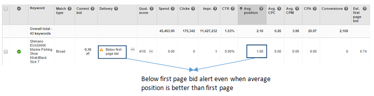 Screenshot of a below first page bid alert even when average position is better than the first page.