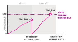 Billing threshold