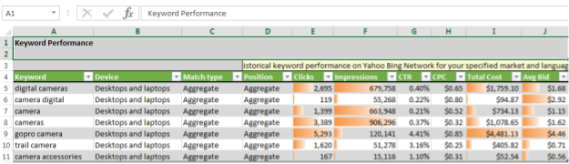 Puoi visualizzare i dati sul rendimento delle parole chiave e i dati di rendimento cronologici per le parole chiave specificate, inclusi clic, impressioni e costi all'interno del plug-in di Excel, Bing Ads Intelligence