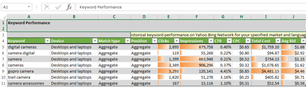 You can view keyword performance and historical performance data for the specified keywords, including clicks, impressions and costs within the excel plug-in, Bing Ads Intelligence