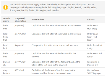 Screenshot of different ways to enter parameters to change keyword formatting, such as capitalization.