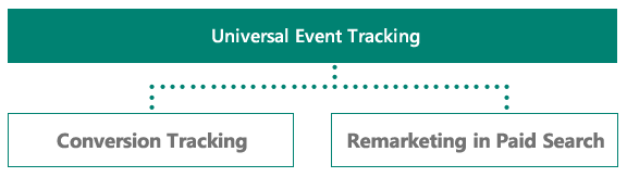 Two key uses for Universal Event Tracking